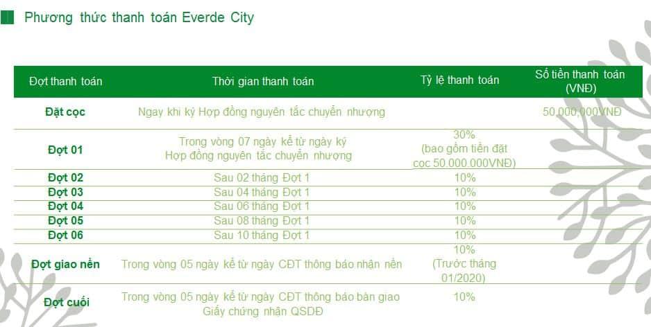 PTTT Everde City