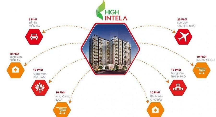 Tiện ích ngoại khu High Intela