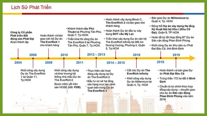 Lịch sử phát triển CTCP Bất động sản Phát Đạt