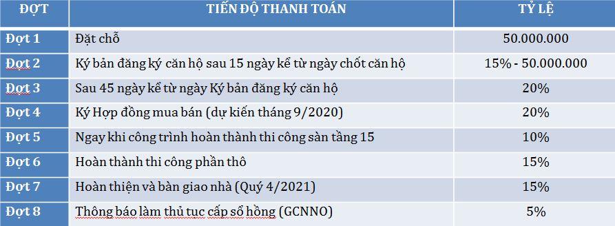 PTTT 2 - Căn hộ Tecco Home An Phú