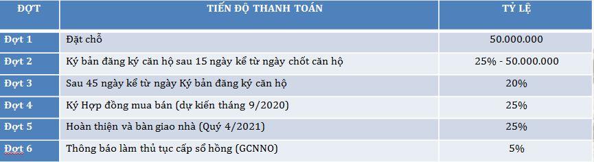 PTTT 3 - Căn hộ Tecco Home An Phú